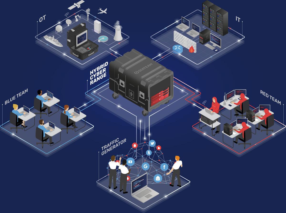 DIATEAM hybrid cyber range platform